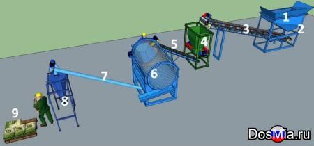 Линия производства почво-грунтовых смесей