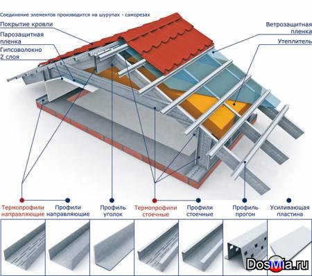 Термопрофиль ЛСТК для каркасов зданий