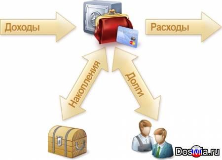 Рефинансирование залогового долга в Москве и области