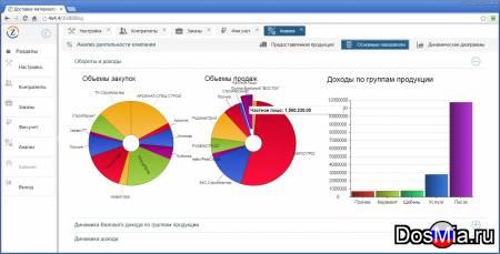 Разработка ERP систем под WEB для малого и среднего бизнеса